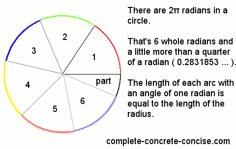 how to remember radians on unit circle